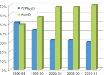 Image: Bar graph shows the change in detection method over time (1990-2011) for breast cancer cases in patients aged 75 years and older (n = 1162). Pt/PhysD = detection by patient or physician (Photo courtesy of the Radiological Society of North America).